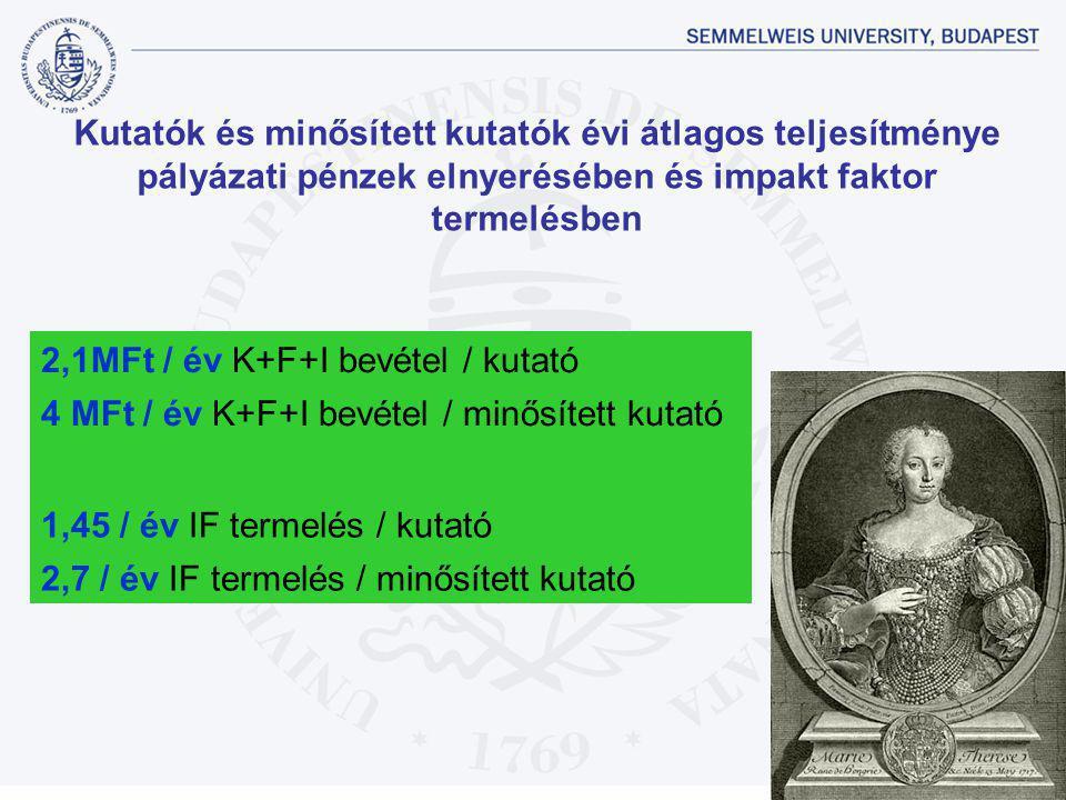 2,1MFt / év K+F+I bevétel / kutató 4 MFt / év K+F+I bevétel / minősített kutató 1,45 / év IF termelés / kutató 2,7 / év IF termelés / minősített kutat