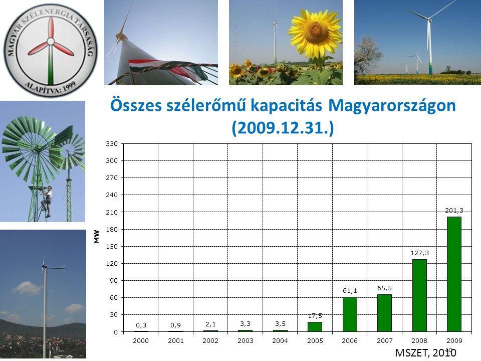 Összes szélerőmű kapacitás Magyarországon (2009.12.31.) 10 MSZET, 2010
