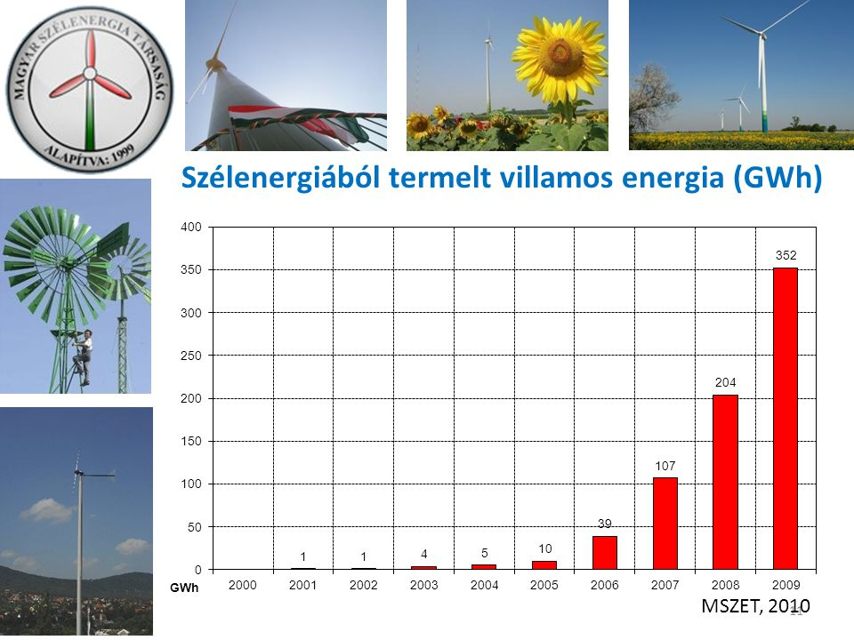 11 Szélenergiából termelt villamos energia (GWh) MSZET, 2010