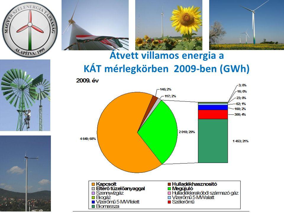 Átvett villamos energia a KÁT mérlegkörben 2009-ben (GWh)