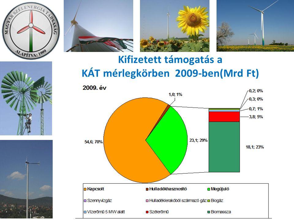 Kifizetett támogatás a KÁT mérlegkörben 2009-ben(Mrd Ft)