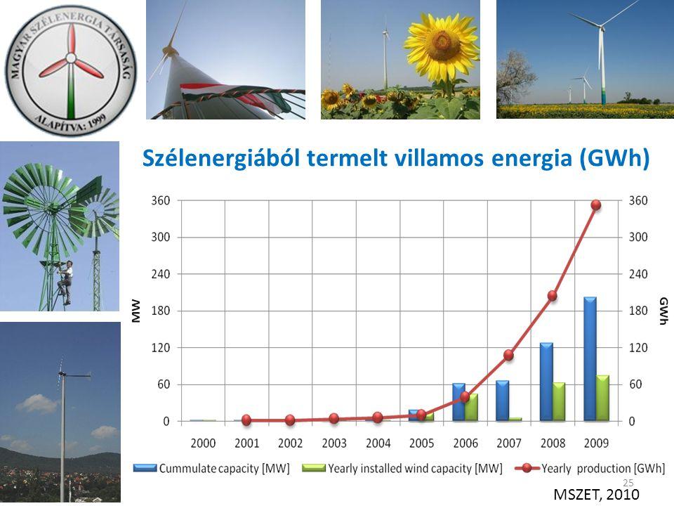 Szélenergiából termelt villamos energia (GWh) 25 MSZET, 2010