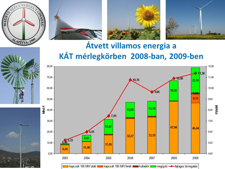 Átvett villamos energia a KÁT mérlegkörben 2008-ban, 2009-ben
