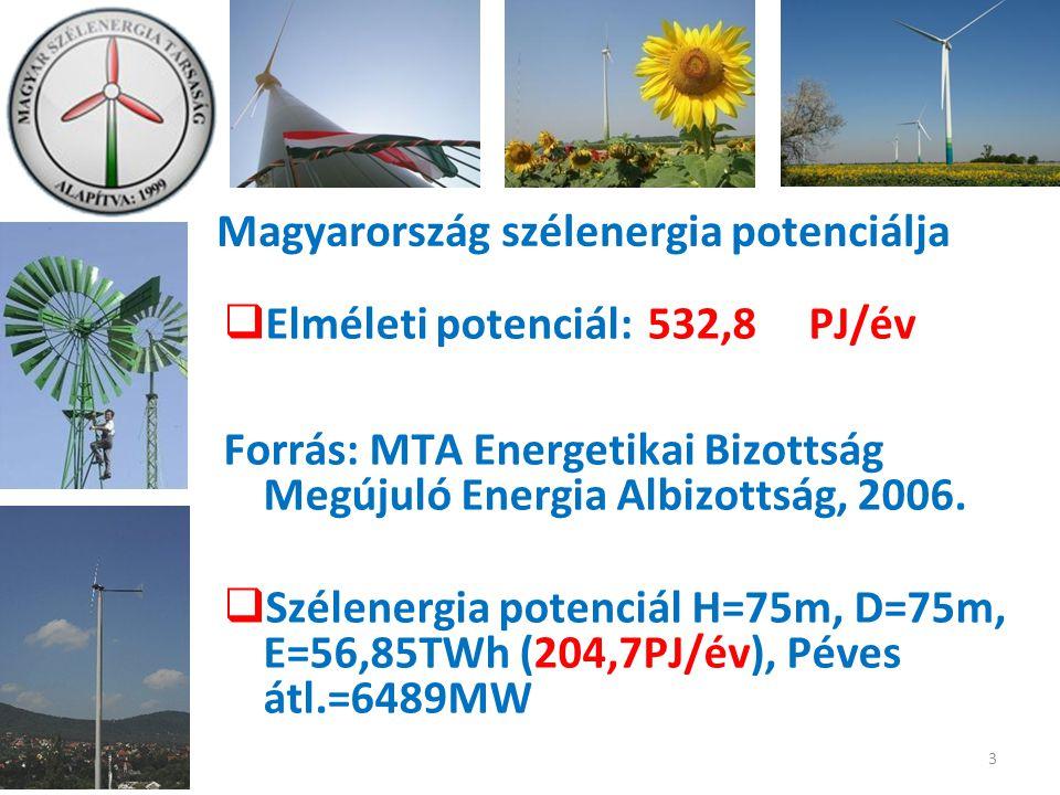 Magyarország szélenergia potenciálja  Elméleti potenciál: 532,8 PJ/év Forrás: MTA Energetikai Bizottság Megújuló Energia Albizottság, 2006.