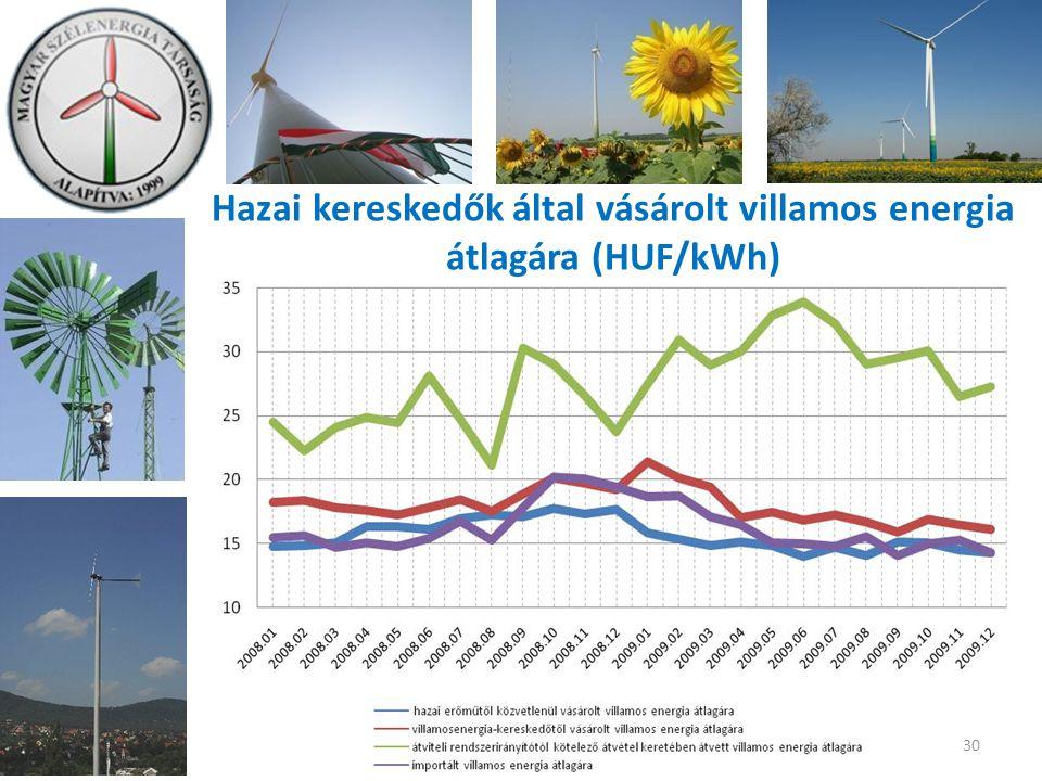 30 Hazai kereskedők által vásárolt villamos energia átlagára (HUF/kWh)