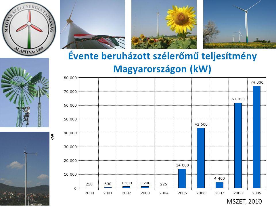 Évente beruházott szélerőmű teljesítmény Magyarországon (kW) 9 MSZET, 2010