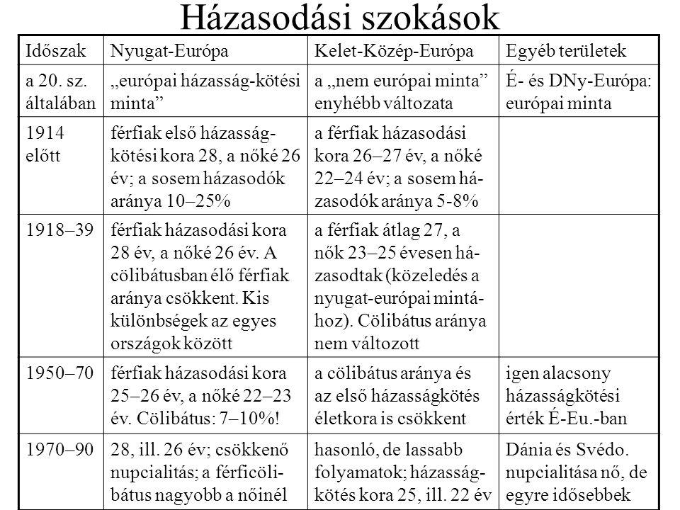 """Házasodási szokások IdőszakNyugat-EurópaKelet-Közép-EurópaEgyéb területek a 20. sz. általában """"európai házasság-kötési minta"""" a """"nem európai minta"""" en"""