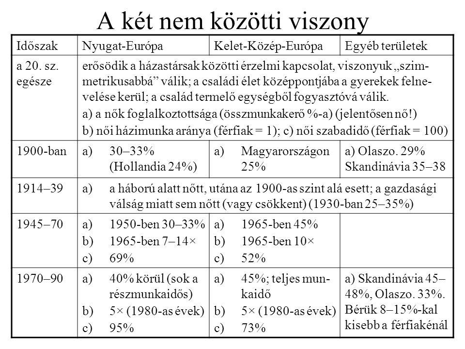 A két nem közötti viszony IdőszakNyugat-EurópaKelet-Közép-EurópaEgyéb területek a 20. sz. egésze erősödik a házastársak közötti érzelmi kapcsolat, vis