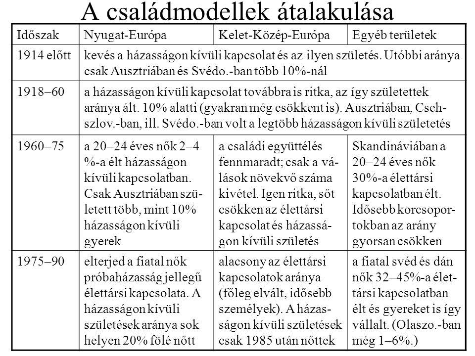 A családmodellek átalakulása IdőszakNyugat-EurópaKelet-Közép-EurópaEgyéb területek 1914 előttkevés a házasságon kívüli kapcsolat és az ilyen születés.