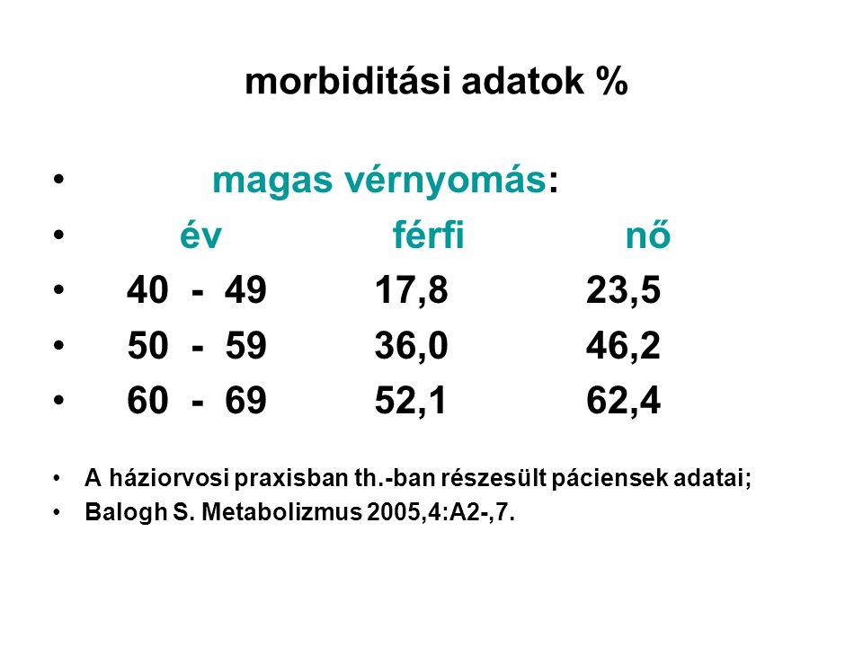 morbiditási adatok % • magas vérnyomás: • év férfi nő • 40 - 49 17,8 23,5 • 50 - 59 36,0 46,2 • 60 - 69 52,1 62,4 •A háziorvosi praxisban th.-ban részesült páciensek adatai; •Balogh S.
