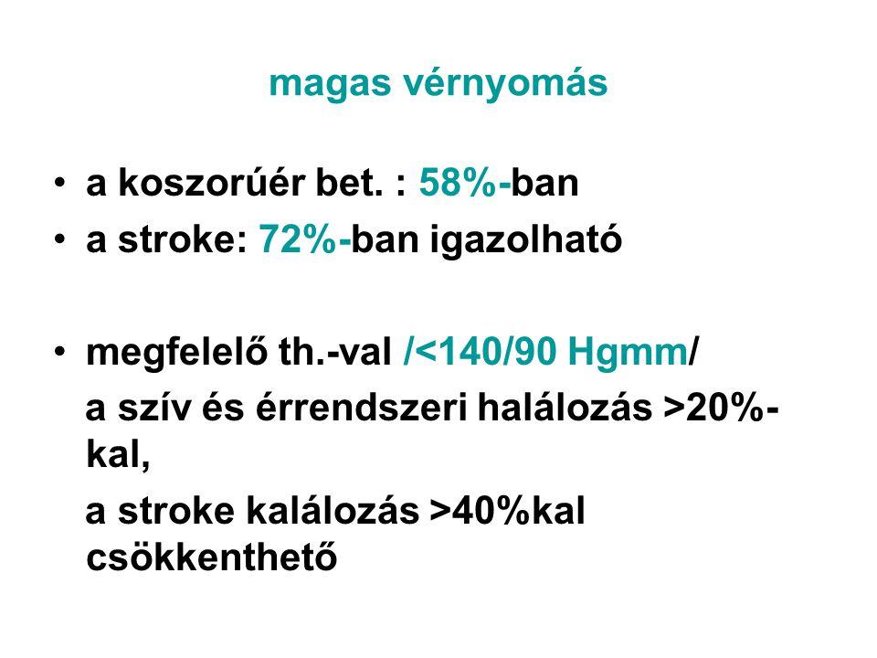 magas vérnyomás •a koszorúér bet. : 58%-ban •a stroke: 72%-ban igazolható •megfelelő th.-val /<140/90 Hgmm/ a szív és érrendszeri halálozás >20%- kal,