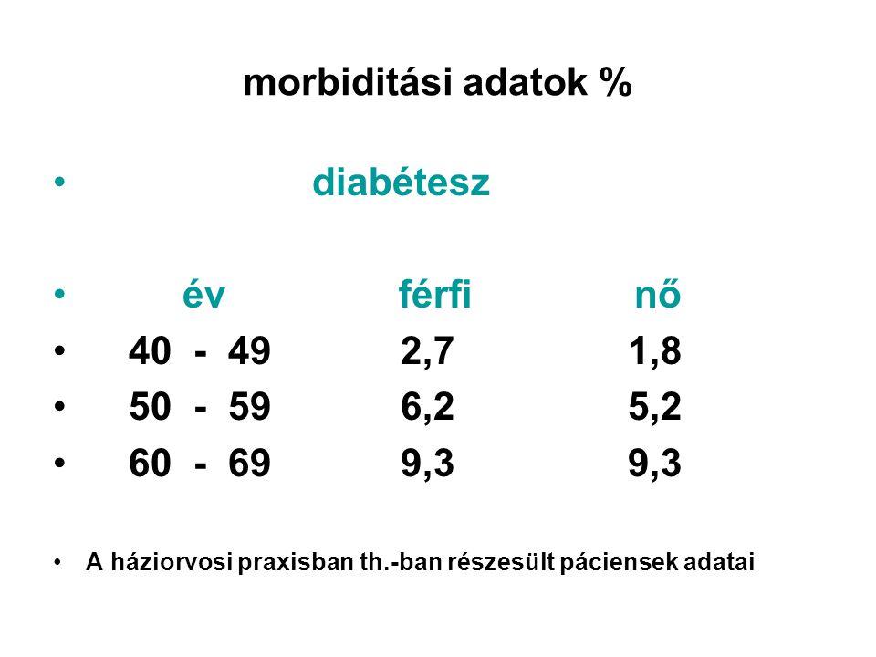 morbiditási adatok % • diabétesz • év férfi nő • 40 - 49 2,7 1,8 • 50 - 59 6,2 5,2 • 60 - 69 9,3 9,3 •A háziorvosi praxisban th.-ban részesült páciens
