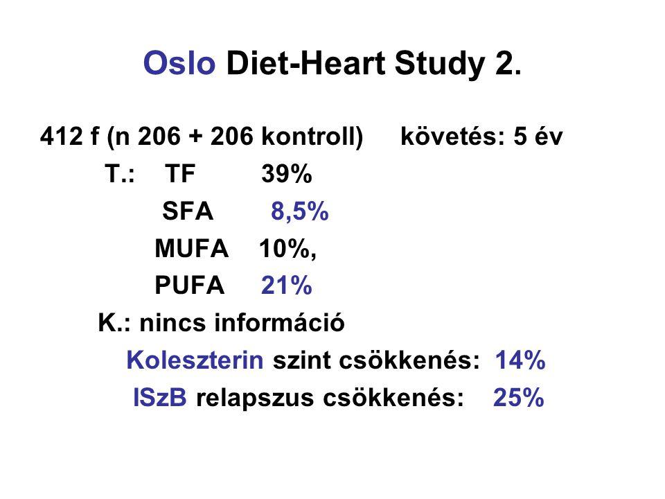 Oslo Diet-Heart Study 2. 412 f (n 206 + 206 kontroll) követés: 5 év T.: TF 39% SFA 8,5% MUFA 10%, PUFA 21% K.: nincs információ Koleszterin szint csök