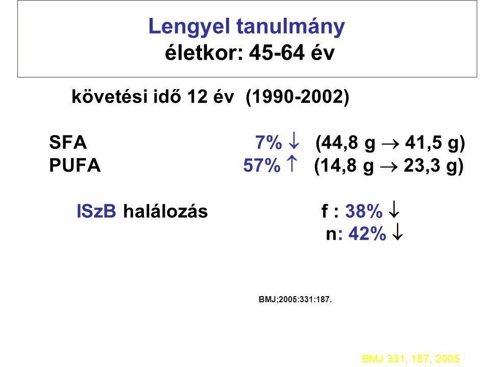 Lengyel tanulmány életkor: 45-64 év követési idő 12 év (1990-2002) SFA 7%  (44,8 g  41,5 g) PUFA 57%  (14,8 g  23,3 g) ISzB halálozás f : 38%  n: 42%  BMJ;2005:331:187.