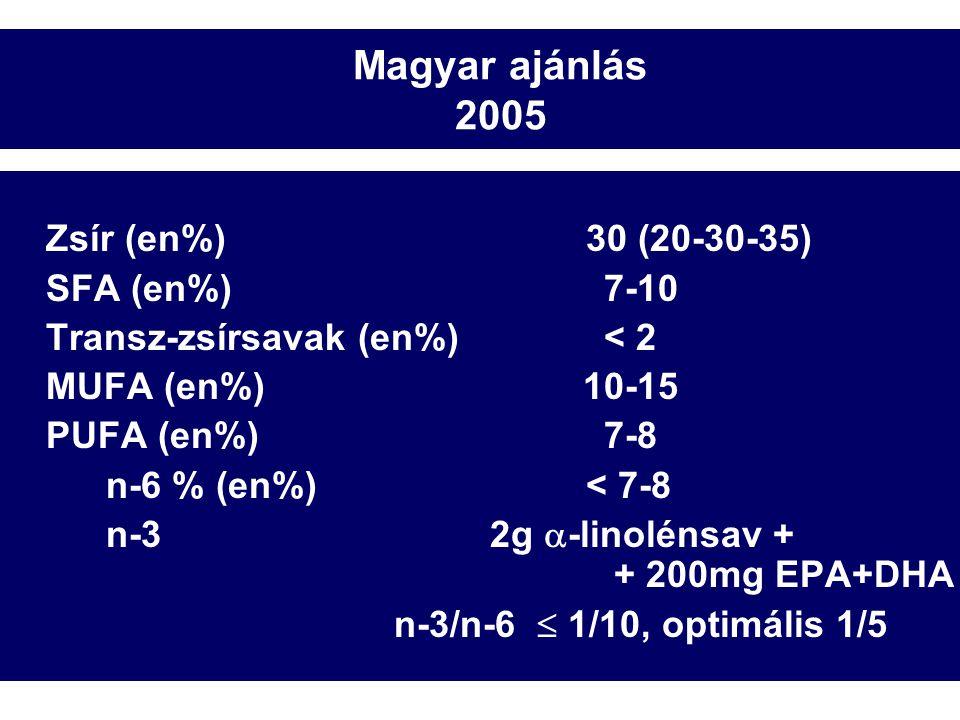Magyar ajánlás 2005 Zsír (en%)30 (20-30-35) SFA (en%) 7-10 Transz-zsírsavak (en%) < 2 MUFA (en%) 10-15 PUFA (en%) 7-8 n-6 % (en%)< 7-8 n-32g  -linolénsav + + 200mg EPA+DHA n-3/n-6  1/10, optimális 1/5 Br.Nutr.Foundation 1992.