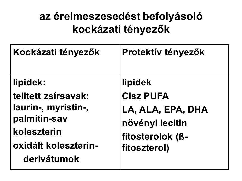 az érelmeszesedést befolyásoló kockázati tényezők Kockázati tényezőkProtektív tényezők lipidek: telitett zsírsavak: laurin-, myristin-, palmitin-sav koleszterin oxidált koleszterin- derivátumok lipidek Cisz PUFA LA, ALA, EPA, DHA növényi lecitin fitosterolok (ß- fitoszterol)