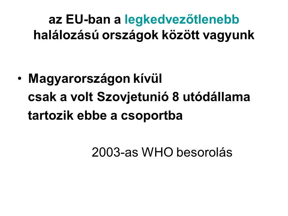 az EU-ban a legkedvezőtlenebb halálozású országok között vagyunk •Magyarországon kívül csak a volt Szovjetunió 8 utódállama tartozik ebbe a csoportba 2003-as WHO besorolás
