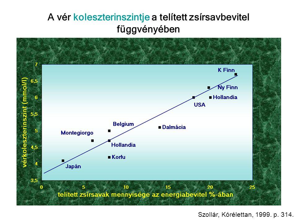 A vér koleszterinszintje a telített zsírsavbevitel függvényében Szollár, Kórélettan, 1999. p. 314.