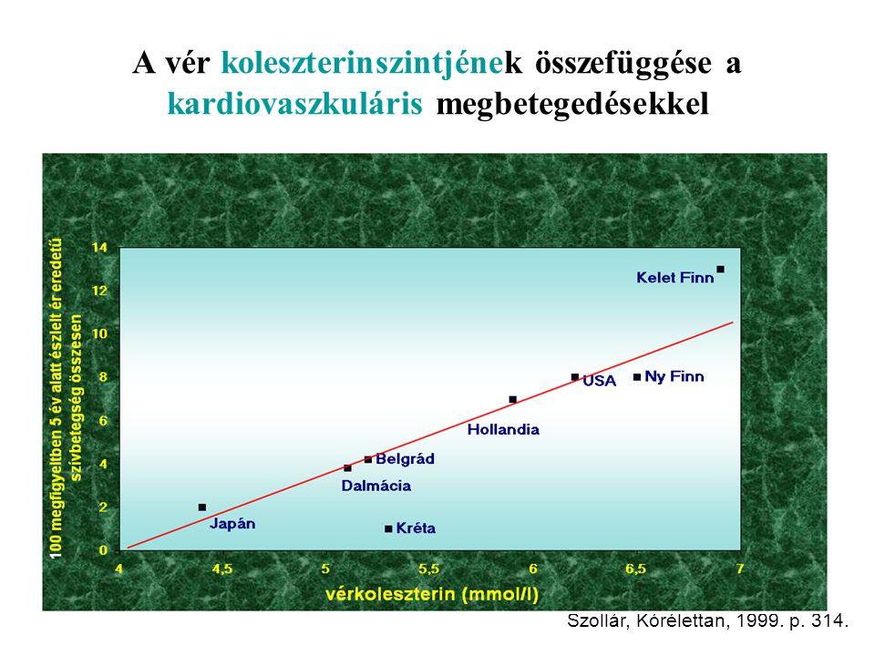 A vér koleszterinszintjének összefüggése a kardiovaszkuláris megbetegedésekkel Szollár, Kórélettan, 1999.