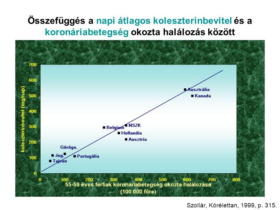 Összefüggés a napi átlagos koleszterinbevitel és a koronáriabetegség okozta halálozás között Szollár, Kórélettan, 1999, p. 315.