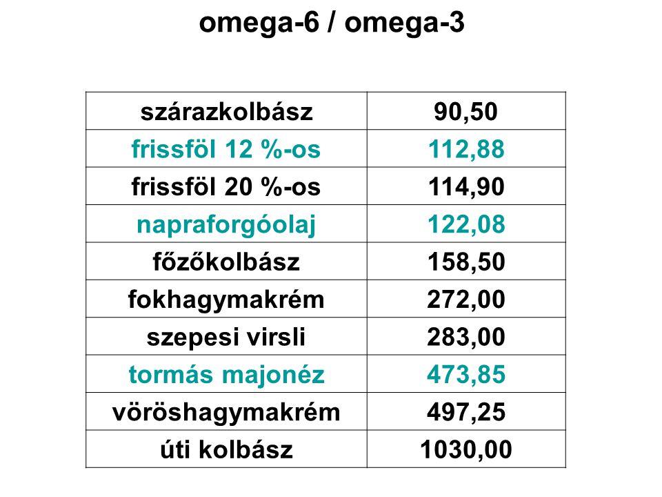 omega-6 / omega-3 szárazkolbász90,50 frissföl 12 %-os112,88 frissföl 20 %-os114,90 napraforgóolaj122,08 főzőkolbász158,50 fokhagymakrém272,00 szepesi