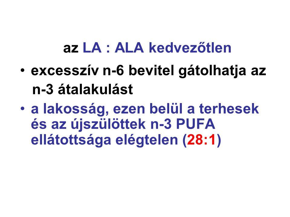 az LA : ALA kedvezőtlen •excesszív n-6 bevitel gátolhatja az n-3 átalakulást •a lakosság, ezen belül a terhesek és az újszülöttek n-3 PUFA ellátottsága elégtelen (28:1)