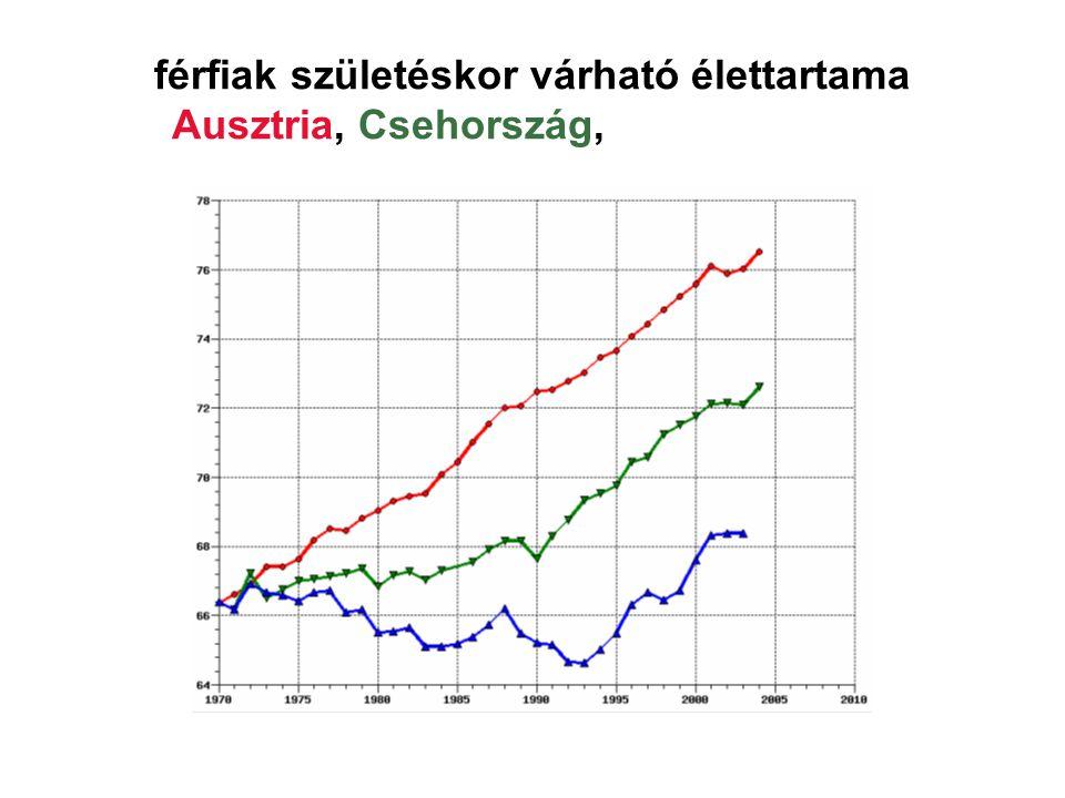 férfiak születéskor várható élettartama Ausztria, Csehország, Magyarország