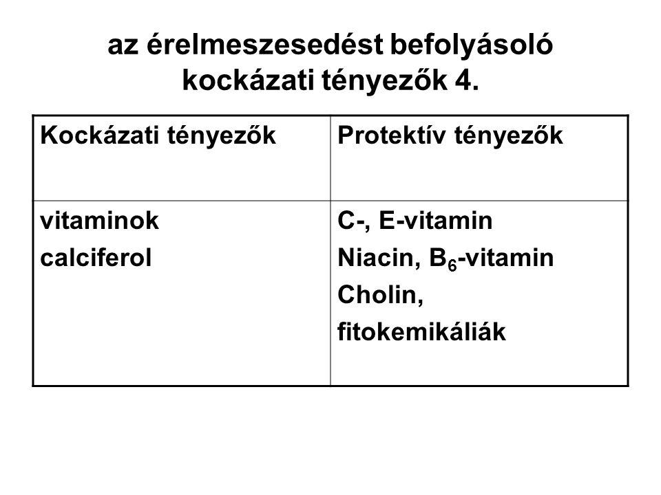 az érelmeszesedést befolyásoló kockázati tényezők 4. Kockázati tényezőkProtektív tényezők vitaminok calciferol C-, E-vitamin Niacin, B 6 -vitamin Chol