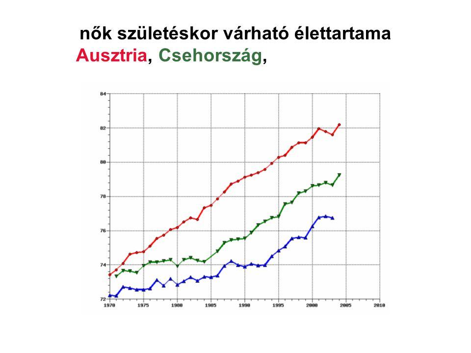 nők születéskor várható élettartama Ausztria, Csehország, Magyarország