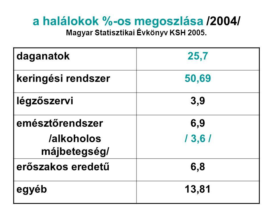 a halálokok %-os megoszlása /2004/ Magyar Statisztikai Évkönyv KSH 2005. daganatok25,7 keringési rendszer50,69 légzőszervi3,9 emésztőrendszer /alkohol