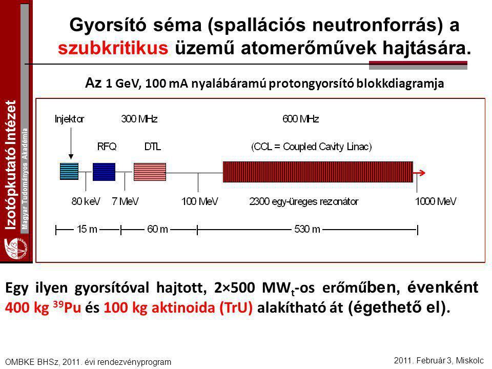 Izotópkutató Intézet Magyar Tudományos Akadémia 2011. Február 3, Miskolc OMBKE BHSz, 2011. évi rendezvényprogram Gyorsító séma (spallációs neutronforr