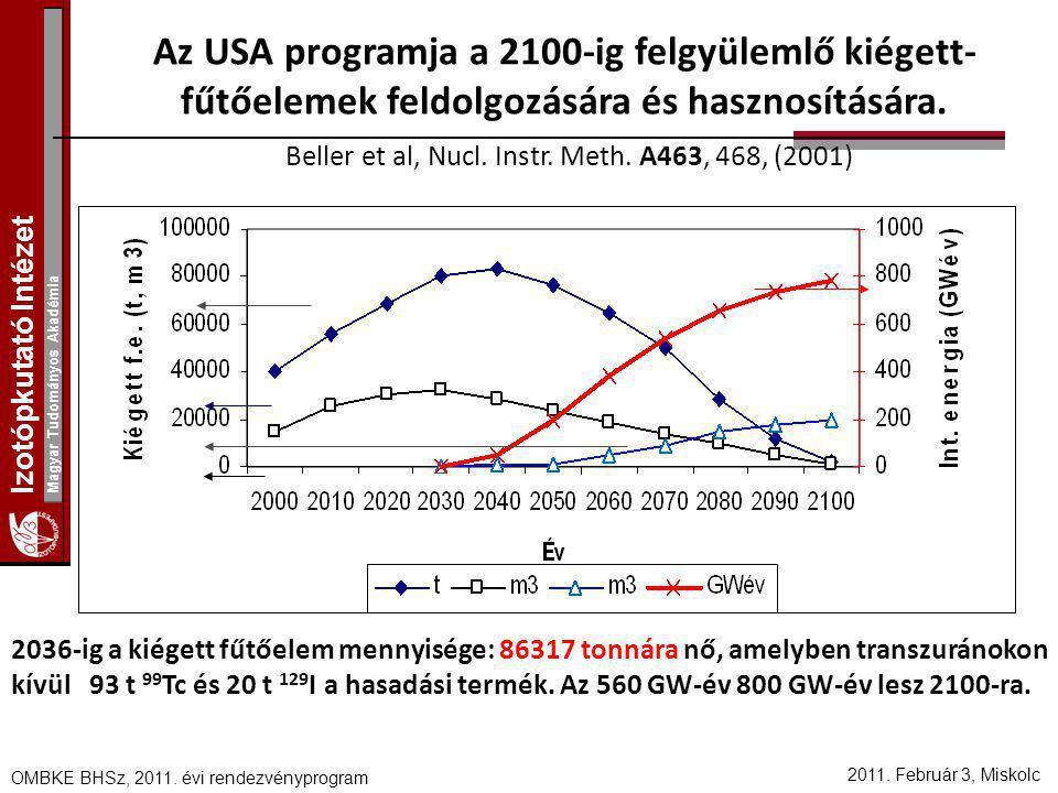 Izotópkutató Intézet Magyar Tudományos Akadémia 2011. Február 3, Miskolc OMBKE BHSz, 2011. évi rendezvényprogram Az USA programja a 2100-ig felgyüleml