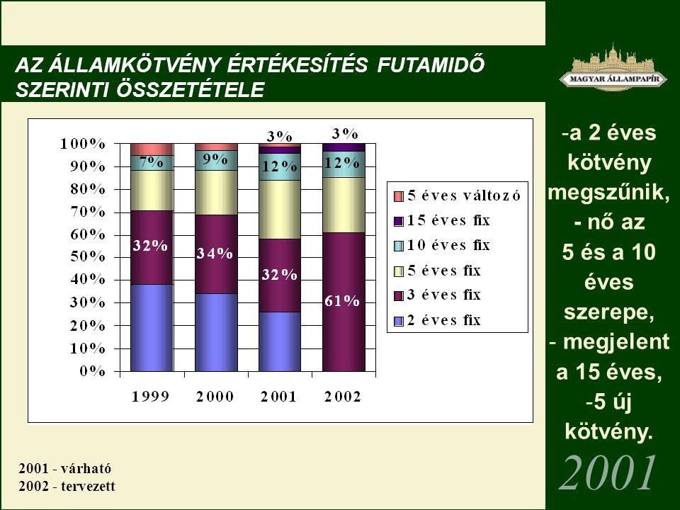 AZ ÁLLAMKÖTVÉNY ÉRTÉKESÍTÉS FUTAMIDŐ SZERINTI ÖSSZETÉTELE 2001 -a 2 éves kötvény megszűnik, - nő az 5 és a 10 éves szerepe, - megjelent a 15 éves, -5 új kötvény.