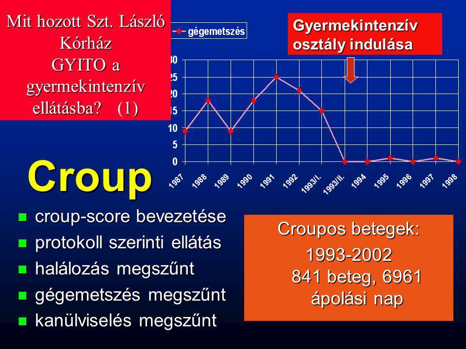 Croup n croup-score bevezetése n protokoll szerinti ellátás n halálozás megszűnt n gégemetszés megszűnt n kanülviselés megszűnt Croupos betegek: 1993-