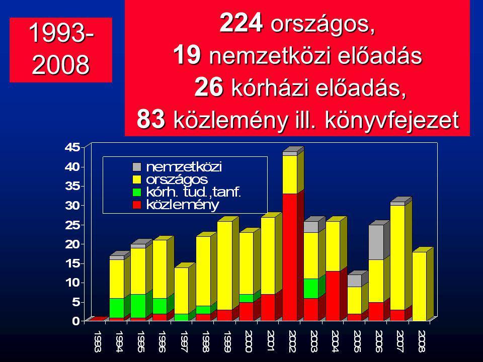 1993- 2008 224 országos, 19 nemzetközi előadás 26 kórházi előadás, 83 közlemény ill. könyvfejezet