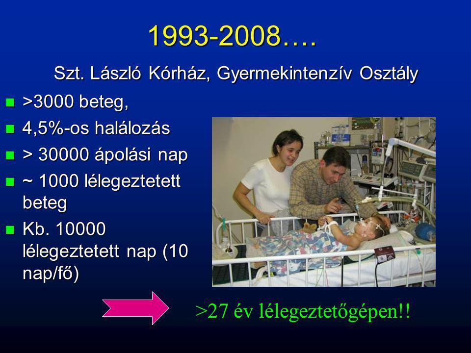 1993-2008…. Szt. László Kórház, Gyermekintenzív Osztály n >3000 beteg, n 4,5%-os halálozás n > 30000 ápolási nap n ~ 1000 lélegeztetett beteg n Kb. 10