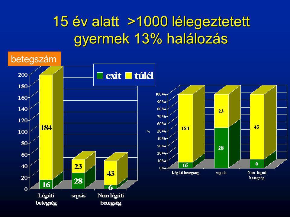 15 év alatt >1000 lélegeztetett gyermek 13% halálozás betegszám