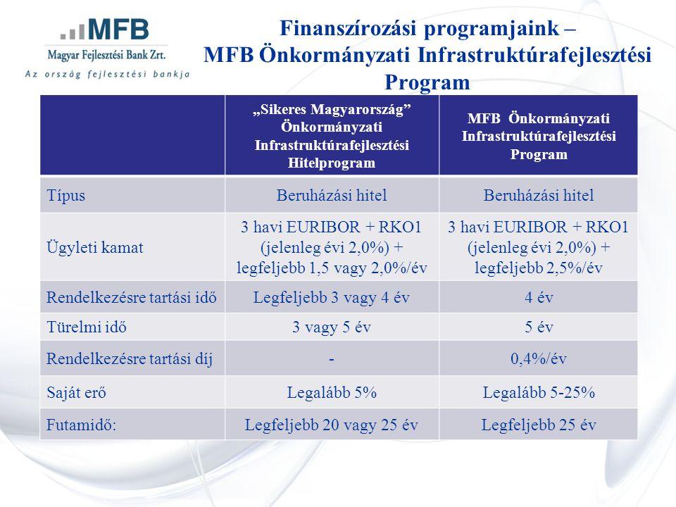 """""""Sikeres Magyarország"""" Önkormányzati Infrastruktúrafejlesztési Hitelprogram MFB Önkormányzati Infrastruktúrafejlesztési Program TípusBeruházási hitel"""