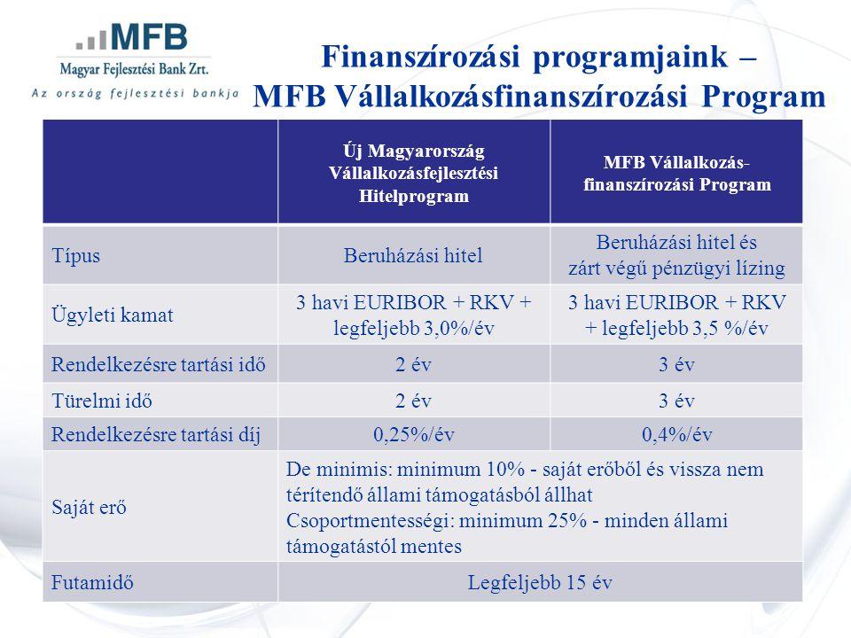 Új Magyarország Vállalkozásfejlesztési Hitelprogram MFB Vállalkozás- finanszírozási Program TípusBeruházási hitel Beruházási hitel és zárt végű pénzügyi lízing Ügyleti kamat 3 havi EURIBOR + RKV + legfeljebb 3,0%/év 3 havi EURIBOR + RKV + legfeljebb 3,5 %/év Rendelkezésre tartási idő2 év3 év Türelmi idő2 év3 év Rendelkezésre tartási díj0,25%/év0,4%/év Saját erő De minimis: minimum 10% - saját erőből és vissza nem térítendő állami támogatásból állhat Csoportmentességi: minimum 25% - minden állami támogatástól mentes FutamidőLegfeljebb 15 év Finanszírozási programjaink – MFB Vállalkozásfinanszírozási Program