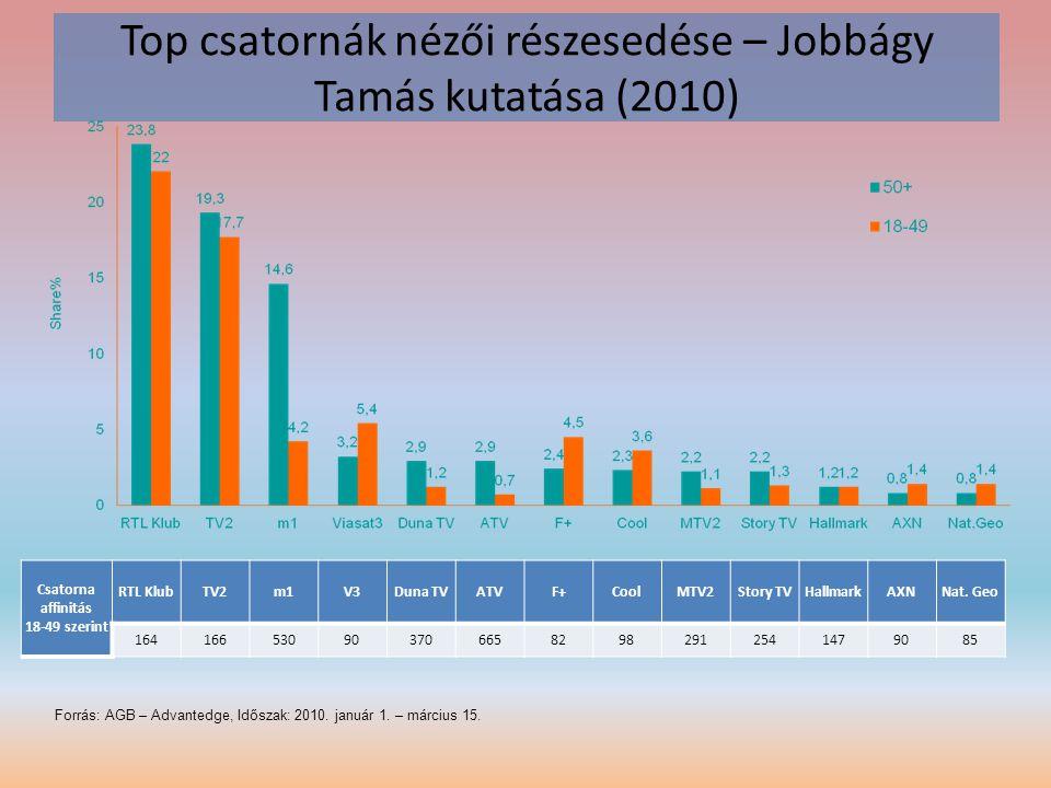 Top csatornák nézői részesedése – Jobbágy Tamás kutatása (2010) Forrás: AGB – Advantedge, Időszak: 2010. január 1. – március 15. Csatorna affinitás 18