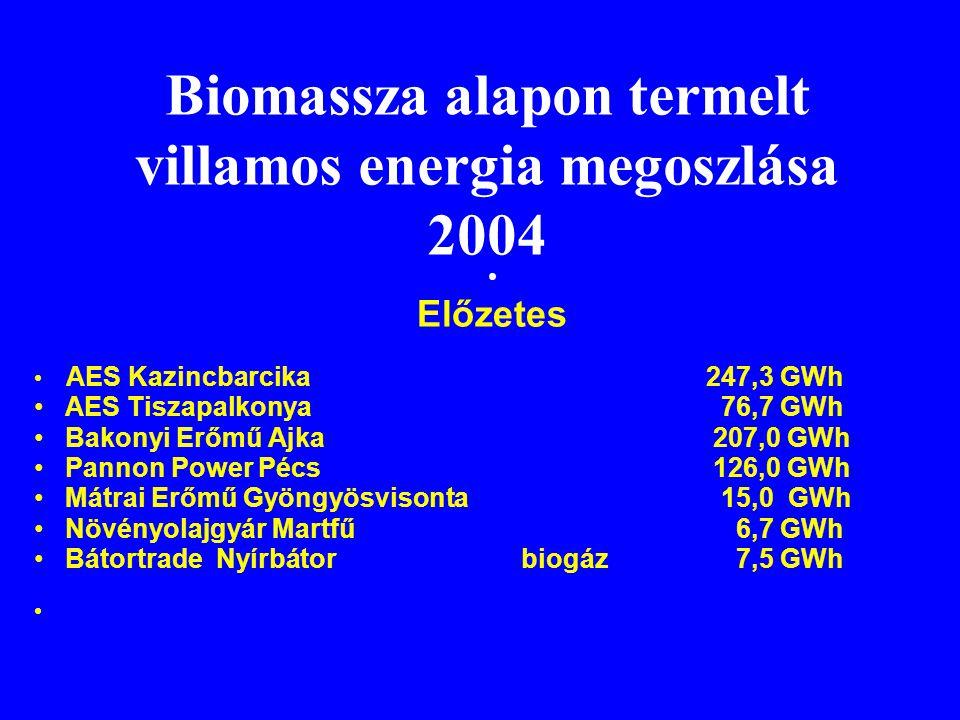Biomassza alapon termelt villamos energia megoszlása 2004 • Előzetes • AES Kazincbarcika247,3 GWh • AES Tiszapalkonya 76,7 GWh • Bakonyi Erőmű Ajka 20