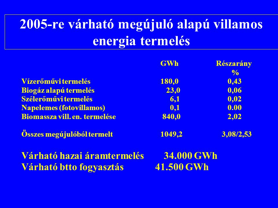 2005-re várható megújuló alapú villamos energia termelés GWhRészarány % Vízerőművi termelés180,0 0,43 Biogáz alapú termelés 23,0 0,06 Szélerőművi term