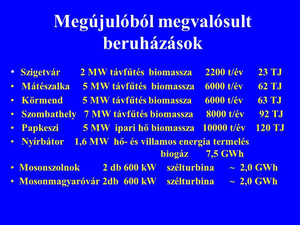 Megújulóból megvalósult beruházások • Szigetvár 2 MW távfűtés biomassza 2200 t/év 23 TJ • Mátészalka 5 MW távfűtés biomassza 6000 t/év 62 TJ • Körmend