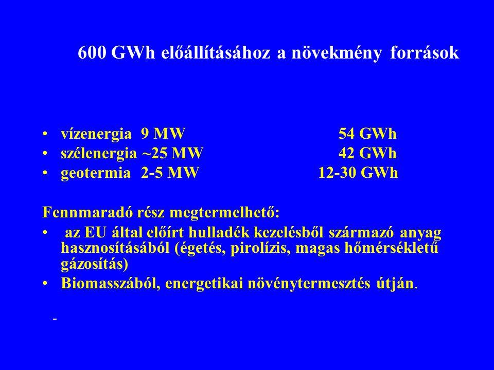 600 GWh előállításához a növekmény források •vízenergia 9 MW 54 GWh •szélenergia ~25 MW 42 GWh •geotermia2-5 MW 12-30 GWh Fennmaradó rész megtermelhet