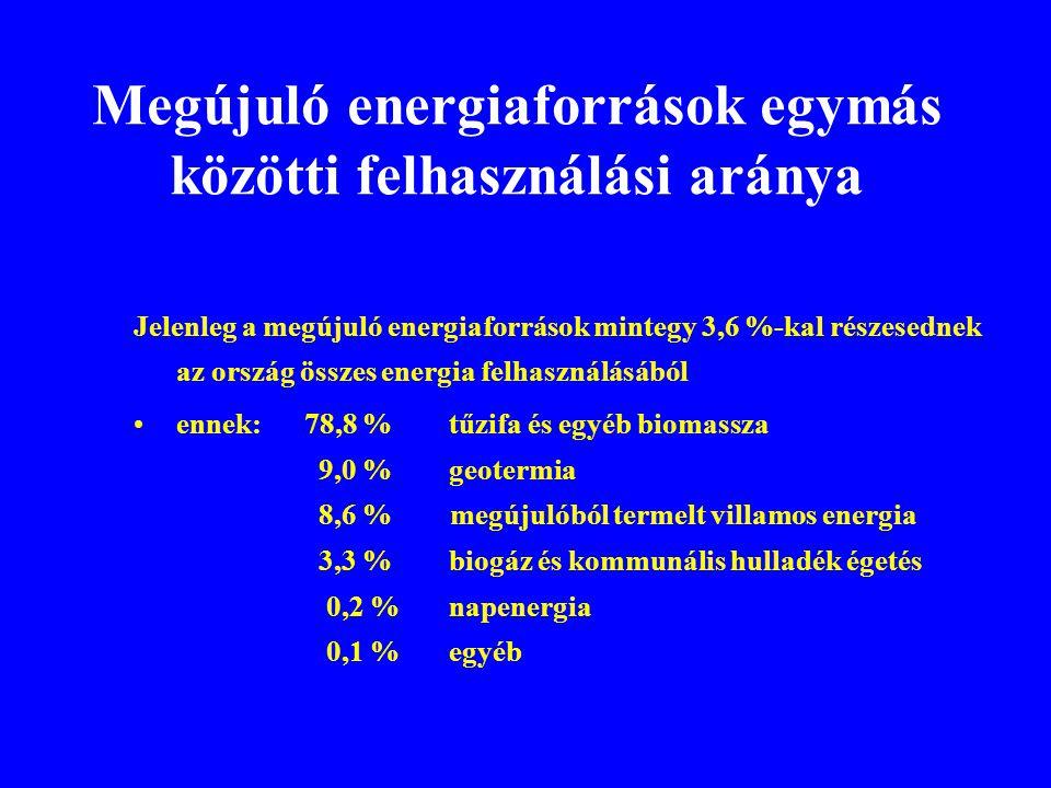 Megújuló energiaforrások egymás közötti felhasználási aránya Jelenleg a megújuló energiaforrások mintegy 3,6 %-kal részesednek az ország összes energi
