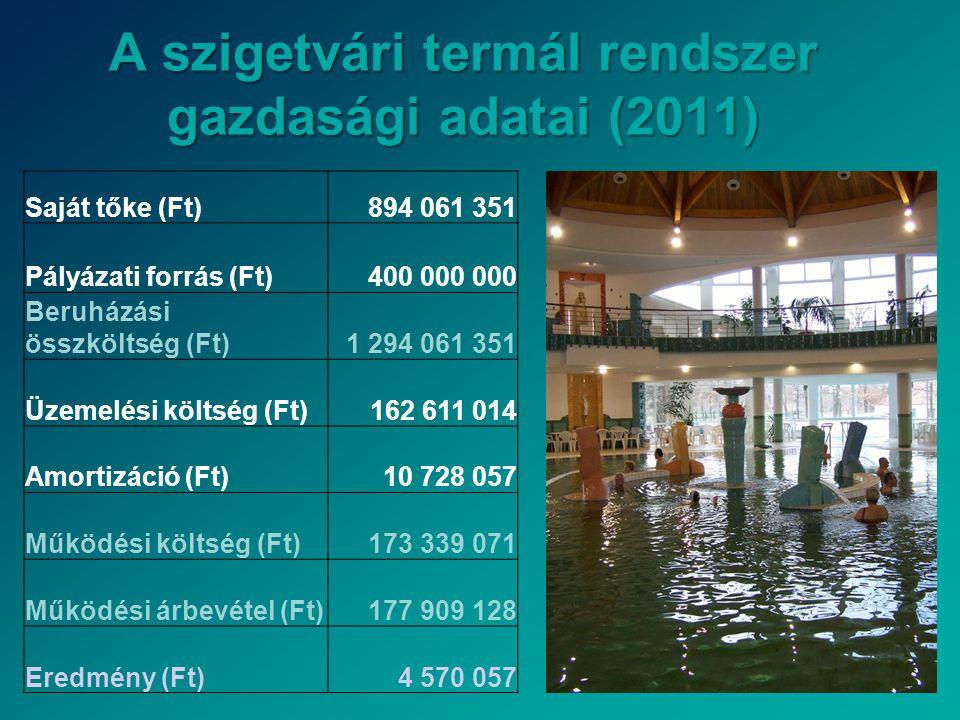 A szigetvári termál rendszer gazdasági adatai (2011) Saját tőke (Ft)894 061 351 Pályázati forrás (Ft)400 000 000 Beruházási összköltség (Ft)1 294 061 351 Üzemelési költség (Ft)162 611 014 Amortizáció (Ft)10 728 057 Működési költség (Ft)173 339 071 Működési árbevétel (Ft)177 909 128 Eredmény (Ft)4 570 057