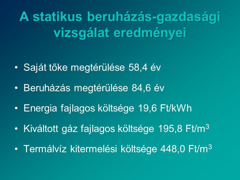 A dinamikus beruházás-gazdasági vizsgálat eredményei •Nettó jelenérték: -1 249 370 532 Ft •Teljes költség: 3 012 686 083 Ft •Fajlagos teljes életciklus költség: 340,0 Ft/kWh •Belső megtérülési ráta: né •Módosított belső megtérülési ráta: 3,60% •Diszkontált megtérülési idő: 1 448 év
