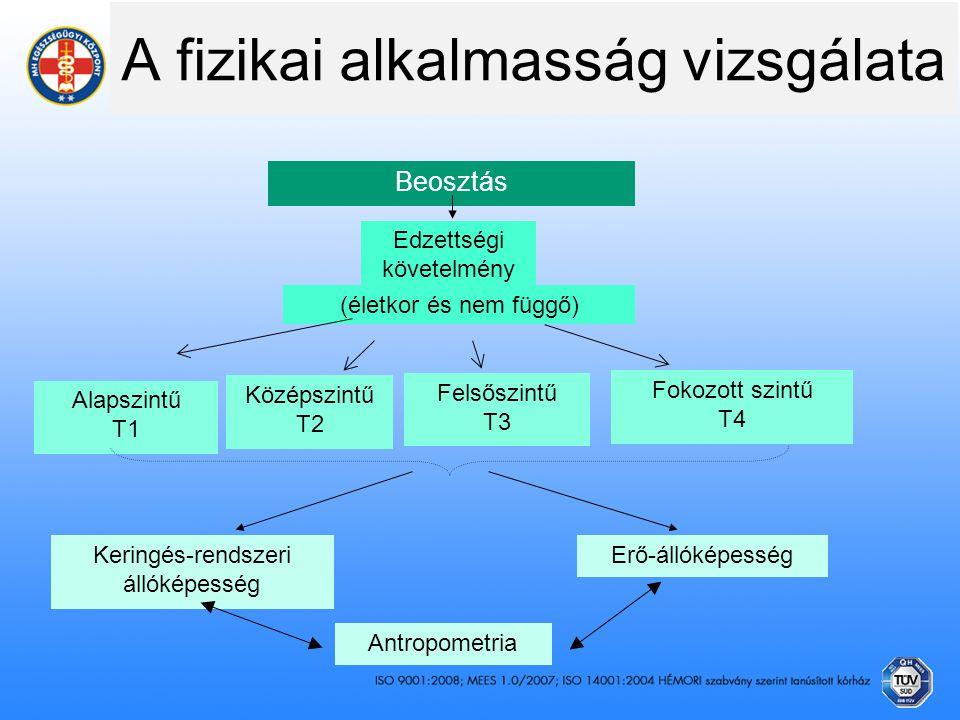 A fizikai alkalmasság vizsgálata Beosztás Edzettségi követelmény Alapszintű T1 Keringés-rendszeri állóképesség Erő-állóképesség Antropometria (életkor