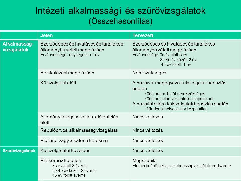Intézeti alkalmassági és szűrővizsgálatok (Összehasonlítás) JelenTervezett Alkalmasság- vizsgálatok Szerződéses és hivatásos és tartalékos állományba