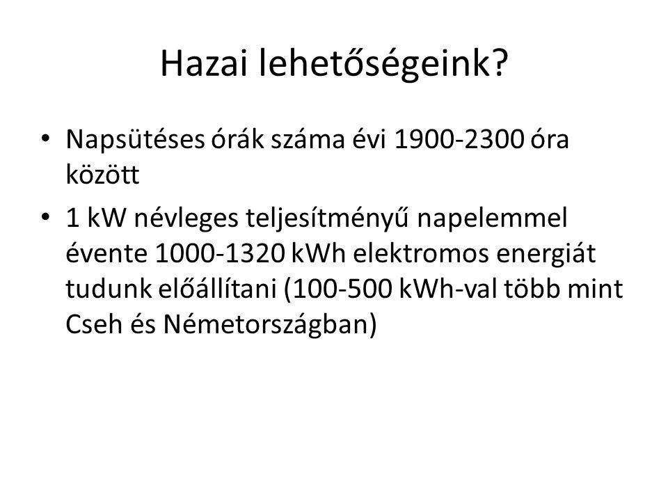 Hazai lehetőségeink? • Napsütéses órák száma évi 1900-2300 óra között • 1 kW névleges teljesítményű napelemmel évente 1000-1320 kWh elektromos energiá